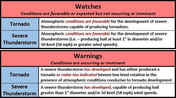 WEATHER WATCHES VERSUS WARNING