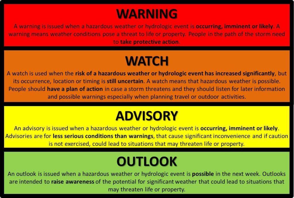 WEATHER WATCHES VERSUS WARNINGS
